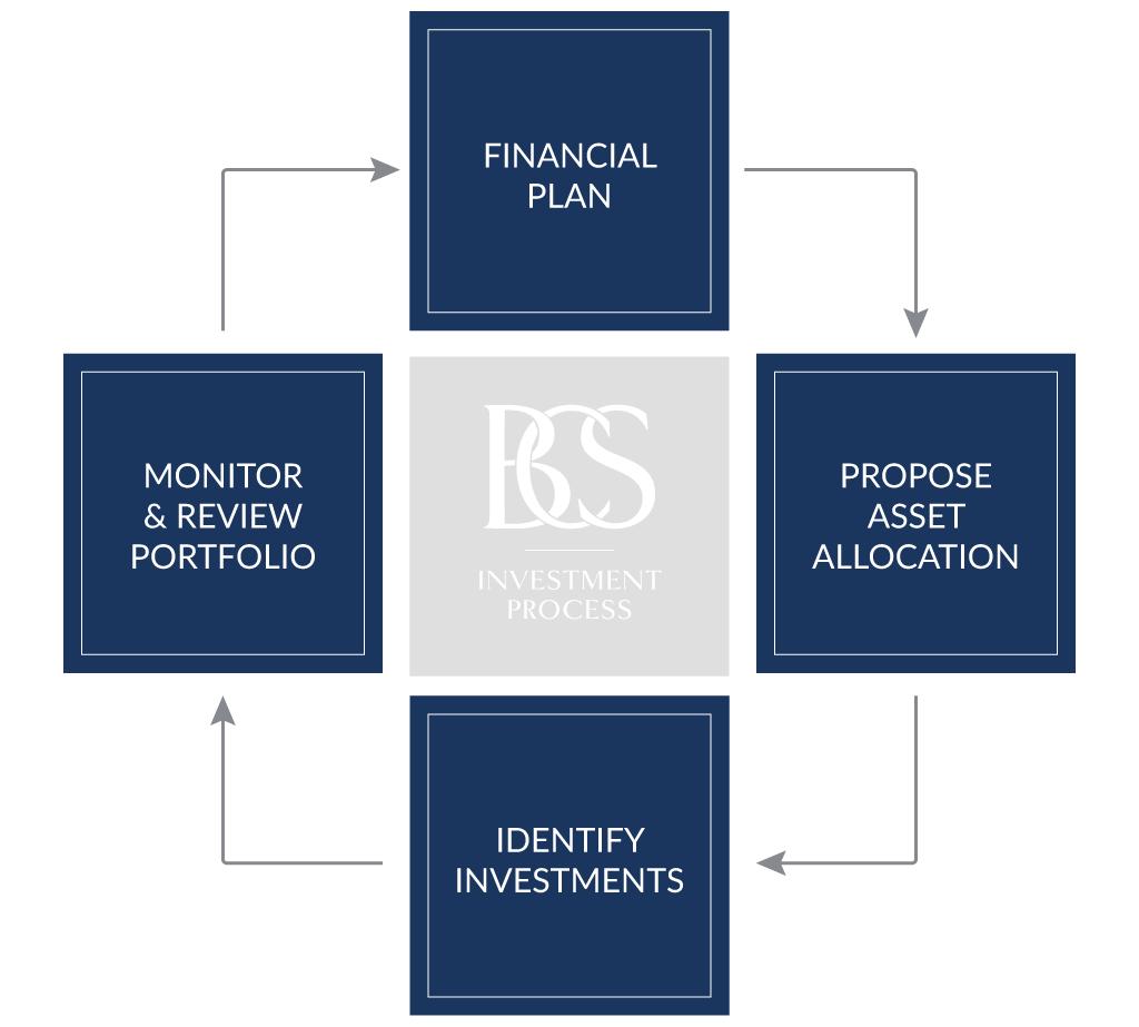 BCS_InvestmentProcess